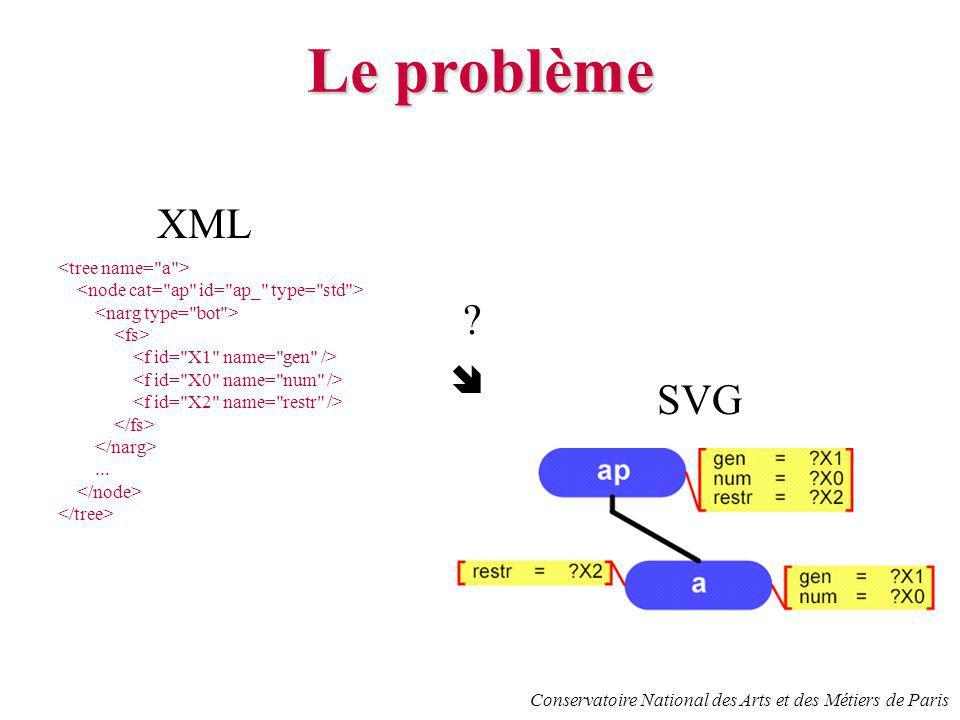 Conservatoire National des Arts et des Métiers de Paris Le problème XML... SVG ?
