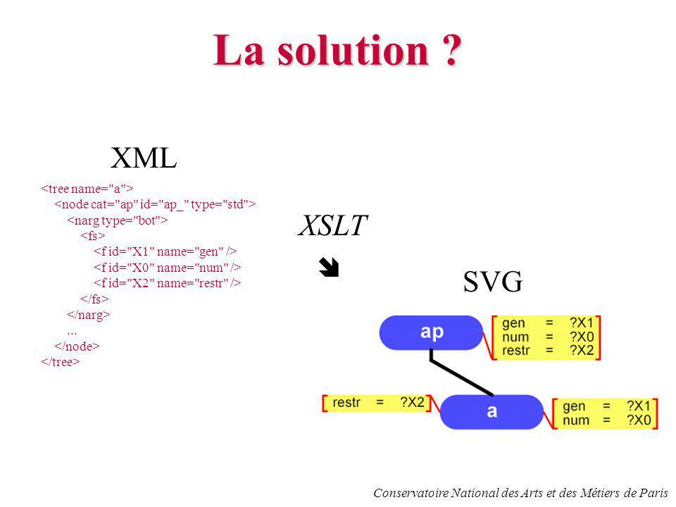 Conservatoire National des Arts et des Métiers de Paris La solution ? XML... SVG XSLT