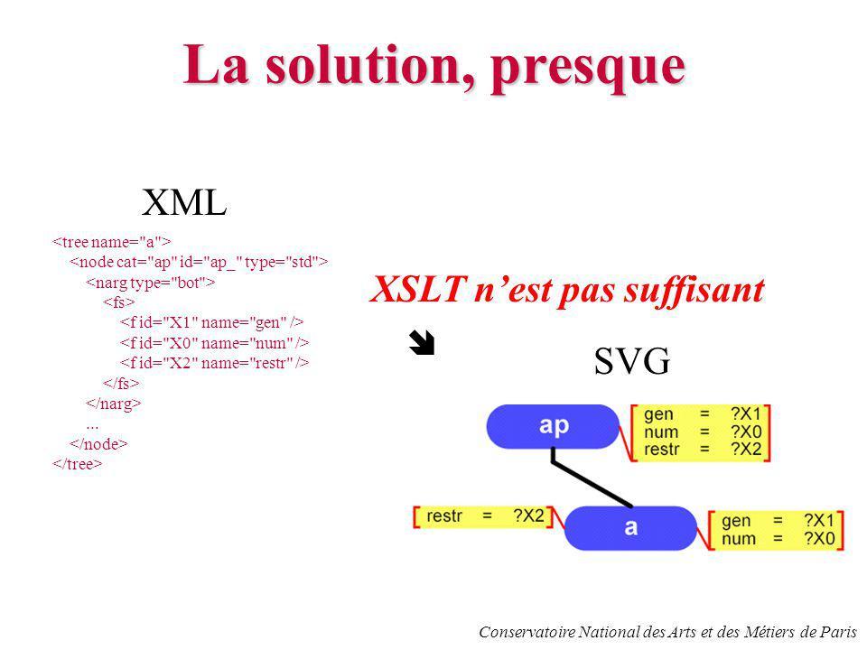Conservatoire National des Arts et des Métiers de Paris La solution, presque XML...