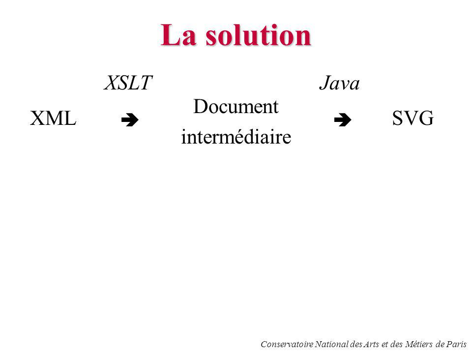 Conservatoire National des Arts et des Métiers de Paris La solution XML XSLT Document intermédiaire SVG Java Rôles du document intermédiaire : représe