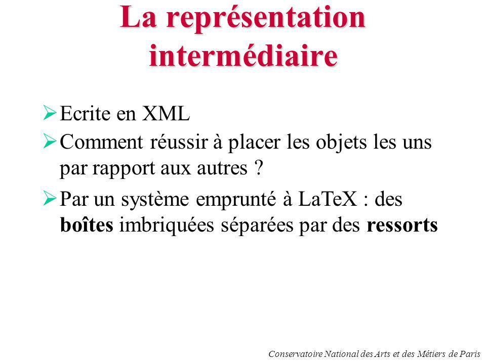 Conservatoire National des Arts et des Métiers de Paris La représentation intermédiaire Ecrite en XML Comment réussir à placer les objets les uns par rapport aux autres .