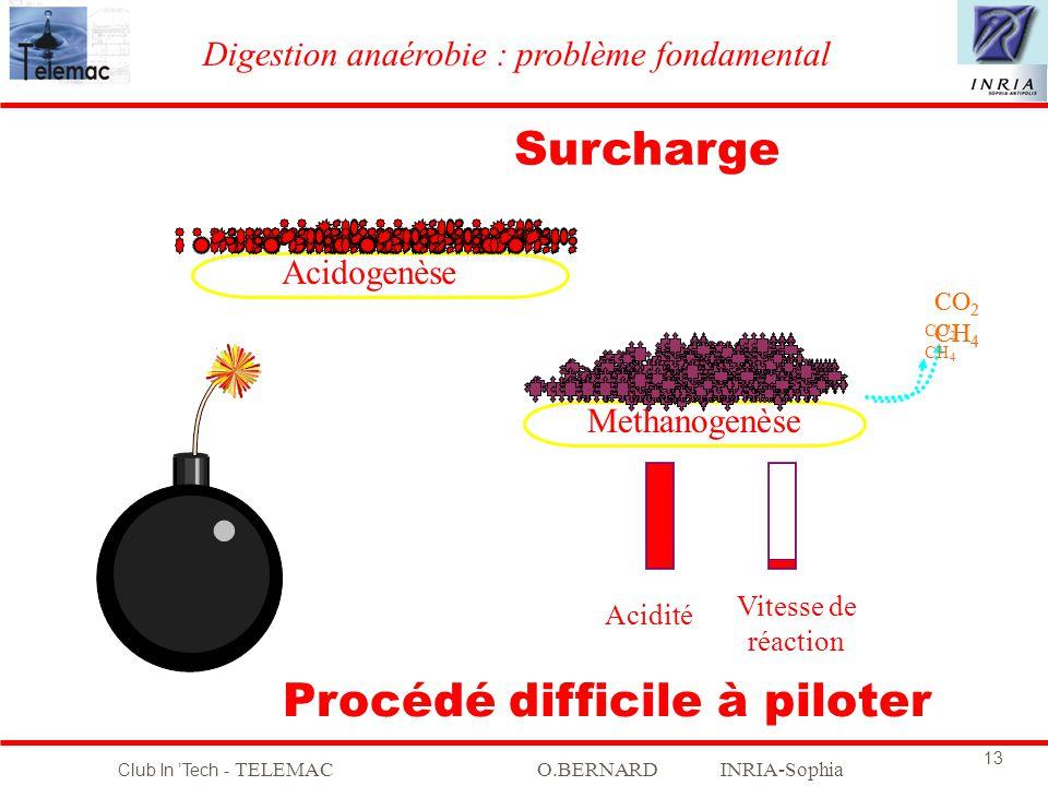 Club In Tech - TELEMACO.BERNARD INRIA-Sophia 13 Acidogenèse Methanogenèse Acidité Vitesse de réaction CO 2 CH 4 CO 2 CH 4 CO 2 CH 4 Surcharge Procédé