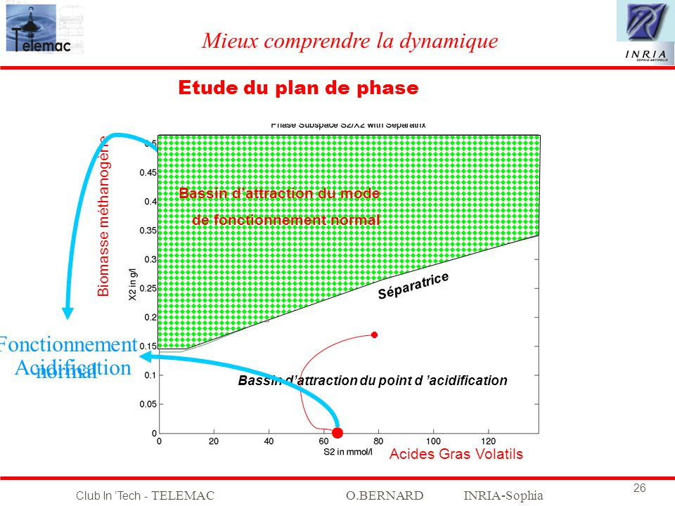 Club In Tech - TELEMACO.BERNARD INRIA-Sophia 26 Etude du plan de phase Bassin dattraction du point de fonctionnement NORMAL Marge de stabilité ? Bassi