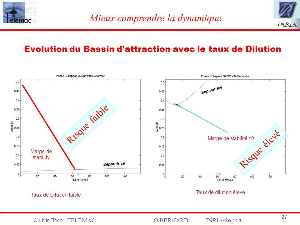Club In Tech - TELEMACO.BERNARD INRIA-Sophia 27 Evolution du Bassin dattraction avec le taux de Dilution Taux de Dilution faible Taux de dilution élev