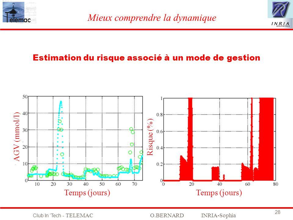 Club In Tech - TELEMACO.BERNARD INRIA-Sophia 28 Mieux comprendre la dynamique Estimation du risque associé à un mode de gestion AGV (mmol/l) Temps (jo