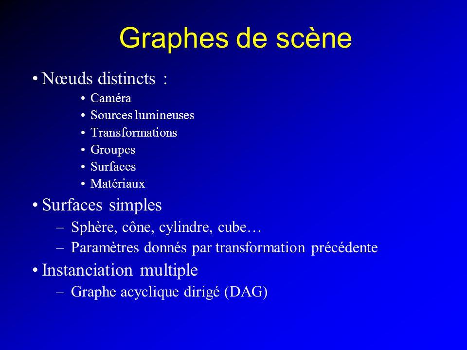 Graphes de scène Nœuds distincts : Caméra Sources lumineuses Transformations Groupes Surfaces Matériaux Surfaces simples –Sphère, cône, cylindre, cube