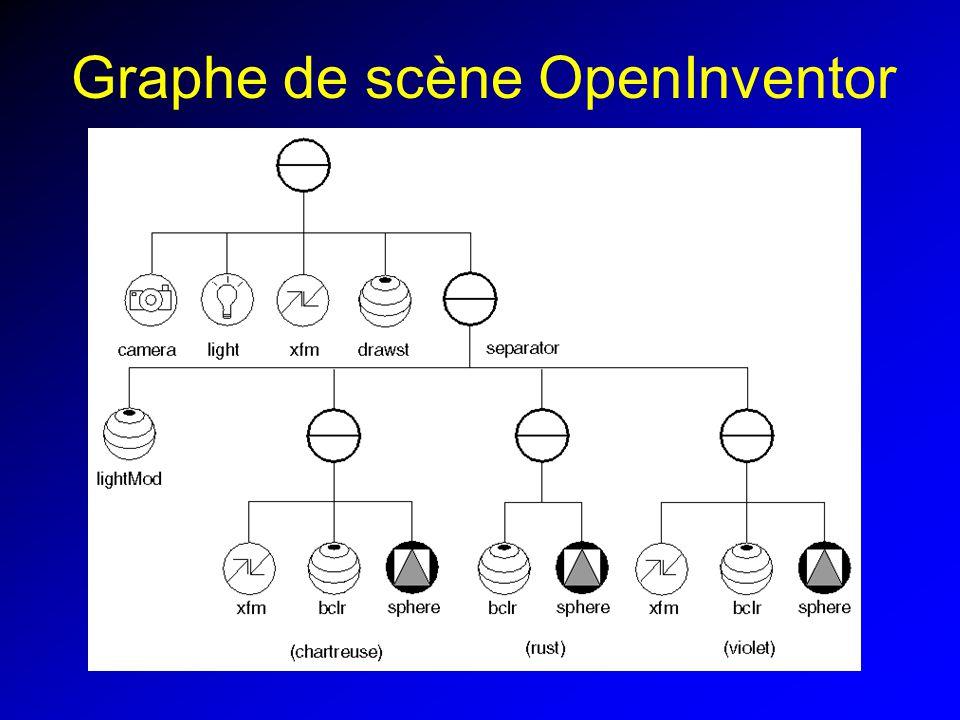 Graphe de scène OpenInventor