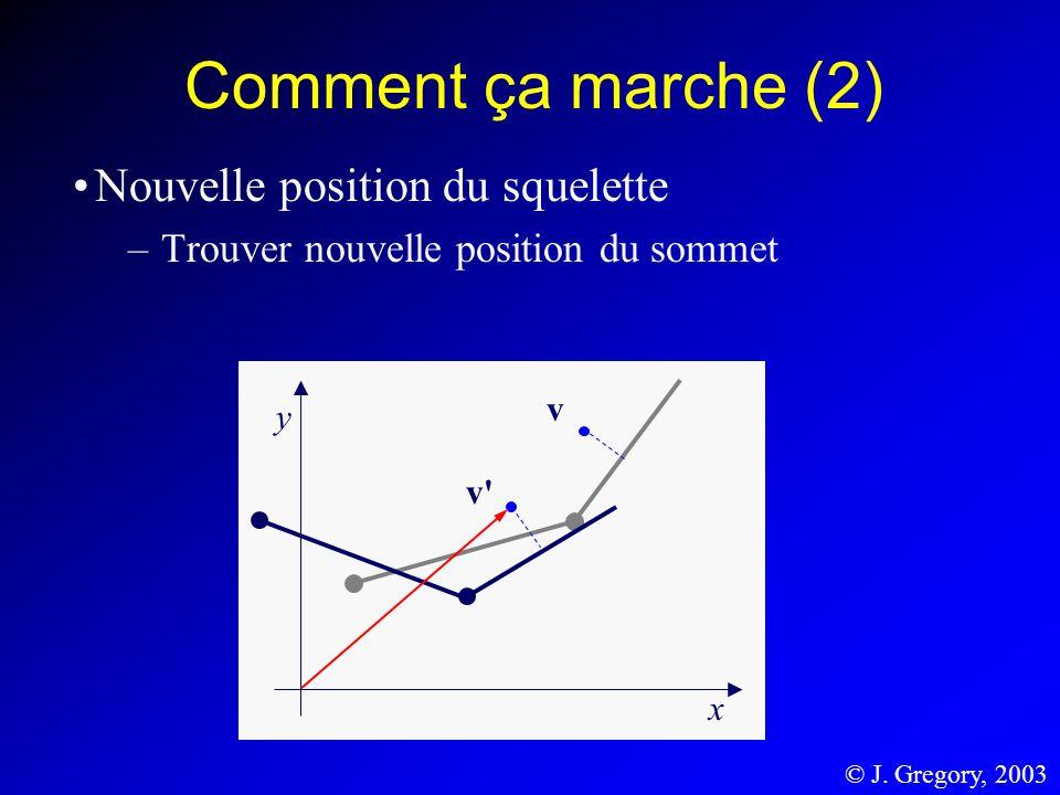 Comment ça marche (2) Nouvelle position du squelette –Trouver nouvelle position du sommet y x v' v © J. Gregory, 2003