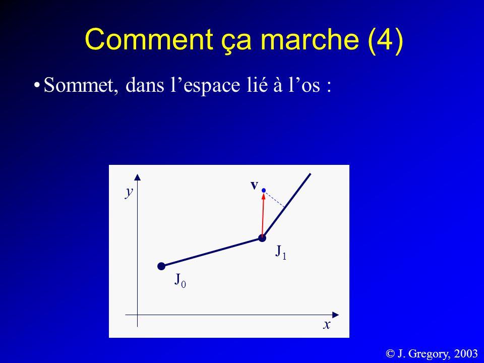 Comment ça marche (4) Sommet, dans lespace lié à los : © J. Gregory, 2003 J1J1 J0J0 y x v