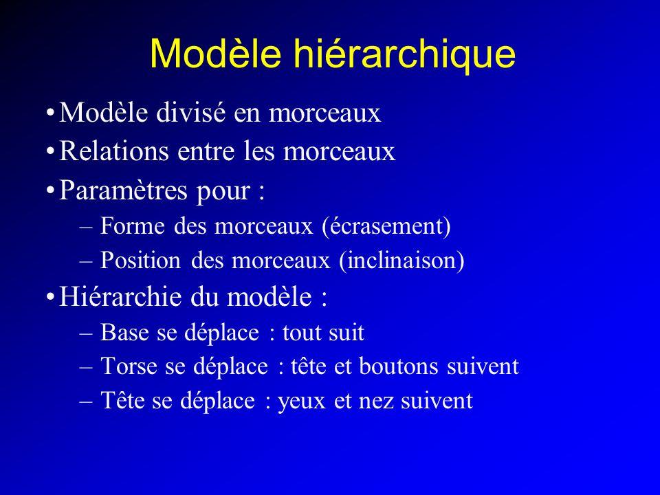 Modèle hiérarchique Modèle divisé en morceaux Relations entre les morceaux Paramètres pour : –Forme des morceaux (écrasement) –Position des morceaux (