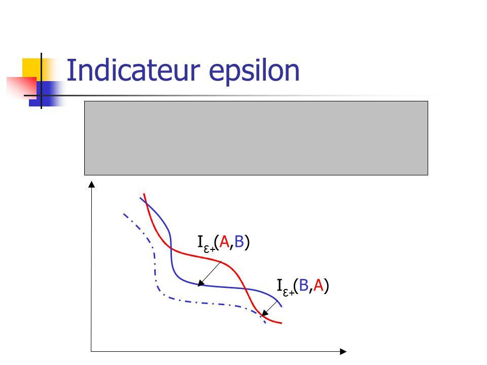 Indicateur epsilon I (A,B) ε+ε+ I (B,A) ε+ε+