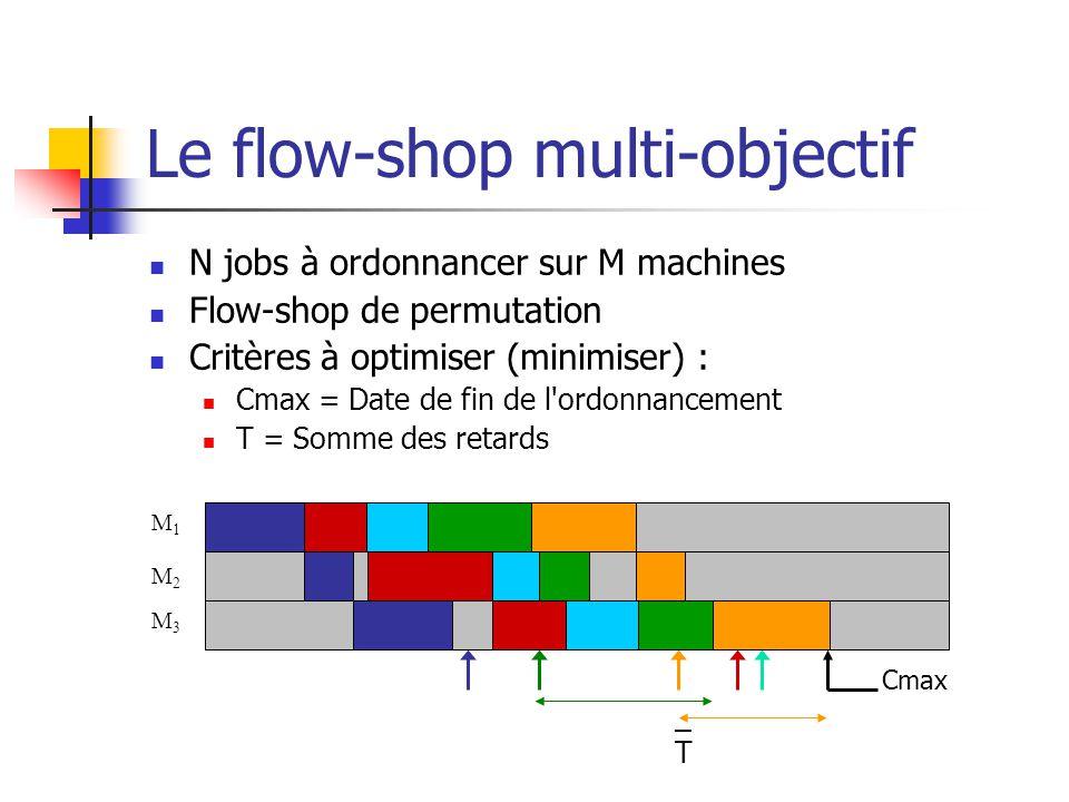 Le flow-shop multi-objectif N jobs à ordonnancer sur M machines Flow-shop de permutation Critères à optimiser (minimiser) : Cmax = Date de fin de l ordonnancement T = Somme des retards M1M1 M2M2 M3M3 Cmax _T_T