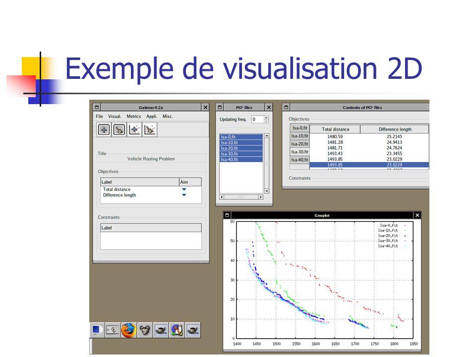 Exemple de visualisation 2D