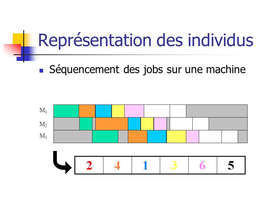 Représentation des individus Séquencement des jobs sur une machine M1M1 M2M2 M3M3