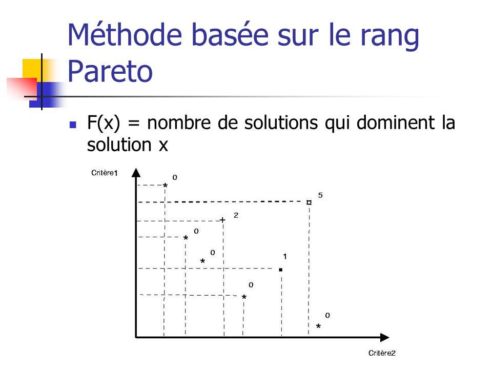 Méthode basée sur le rang Pareto F(x) = nombre de solutions qui dominent la solution x