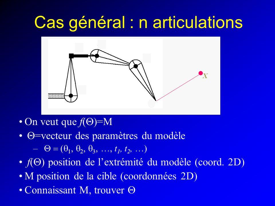 Transposée du Jacobien Au lieu du pseudo-inverse, utiliser le Jacobien : –Au lieu de : += J + ( )dx –On prend : += J T ( )dx Pratique : –Pas dinversion –Pas de singularités Mais pourquoi ça marche ?