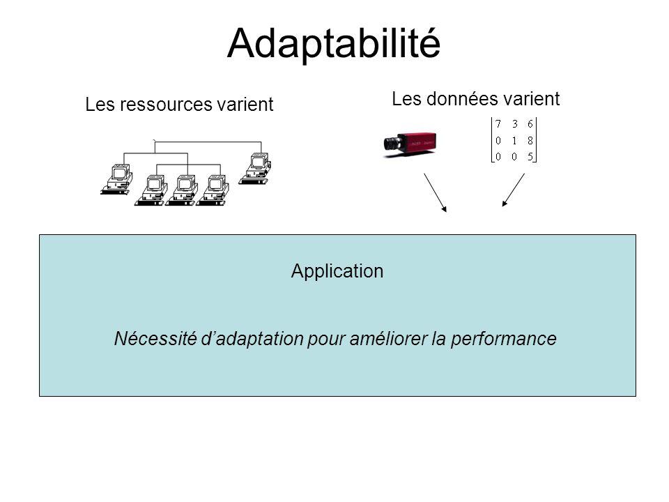 Adaptabilité Les données varient Les ressources varient Application Nécessité dadaptation pour améliorer la performance