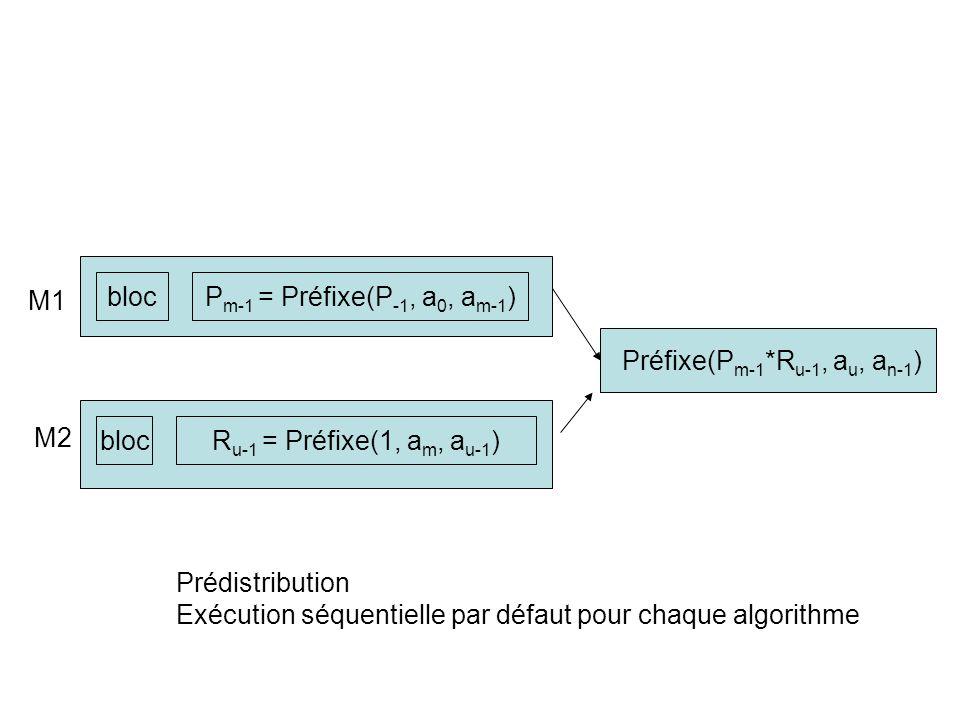 blocP m-1 = Préfixe(P -1, a 0, a m-1 ) blocR u-1 = Préfixe(1, a m, a u-1 ) M1 M2 Préfixe(P m-1 *R u-1, a u, a n-1 ) Prédistribution Exécution séquenti