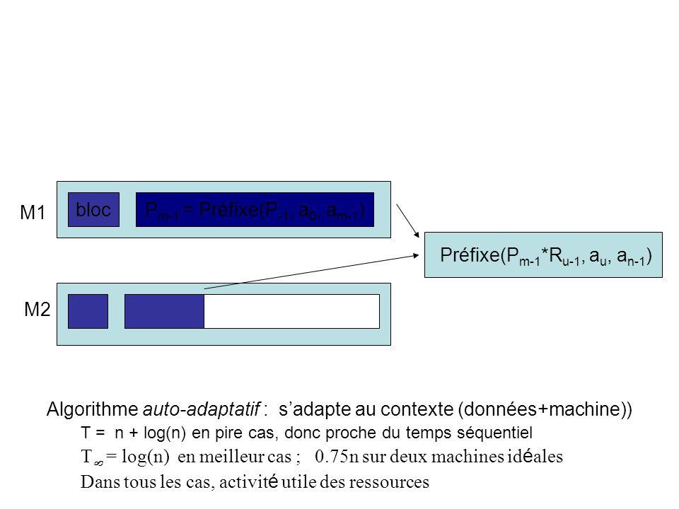blocP m-1 = Préfixe(P -1, a 0, a m-1 ) R u-1 = Préfixe(1, a m, a u-1 ) M1 M2 Préfixe(P m-1 *R u-1, a u, a n-1 ) Algorithme auto-adaptatif : sadapte au