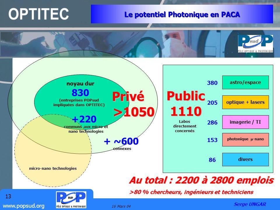 www.popsud.org 16 Mars 04 13 Le potentiel Photonique en PACA noyau dur 830 +220 + ~600 communs aux micro et nano technologies connexes astro/espace op