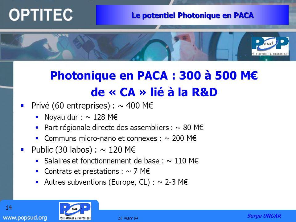 www.popsud.org 16 Mars 04 14 Le potentiel Photonique en PACA Photonique en PACA : 300 à 500 M de « CA » lié à la R&D Privé (60 entreprises) : ~ 400 M
