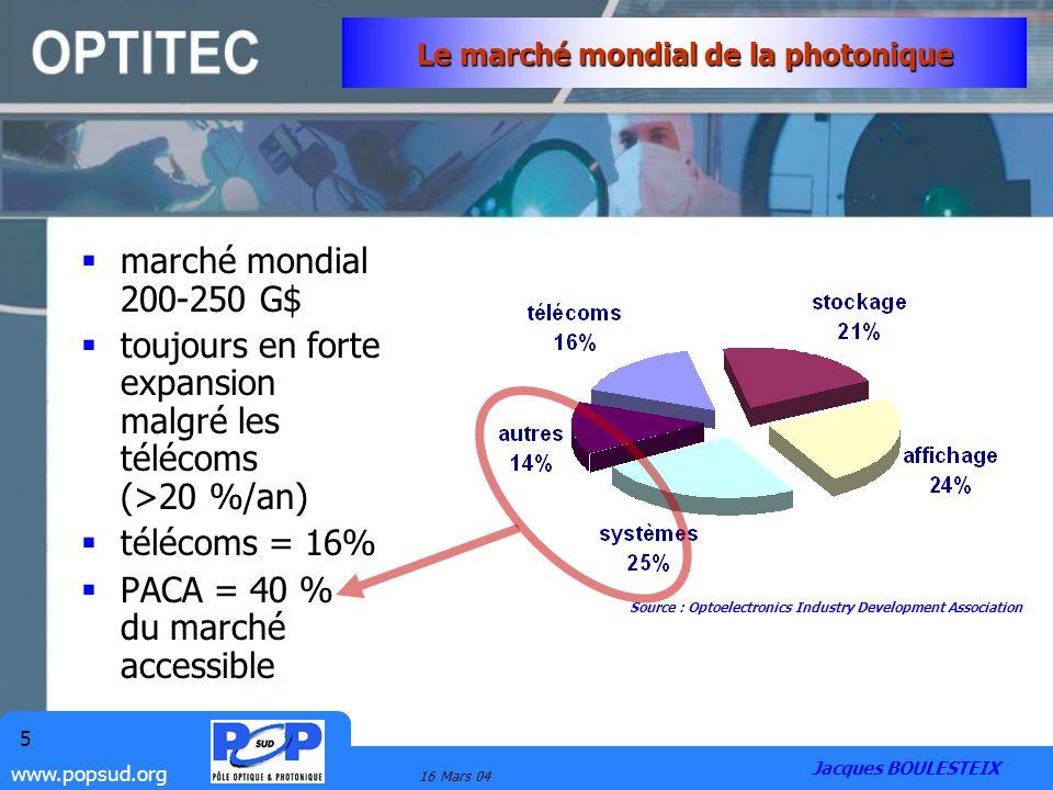 www.popsud.org 16 Mars 04 5 Le marché mondial de la photonique marché mondial 200-250 G$ toujours en forte expansion malgré les télécoms (>20 %/an) té