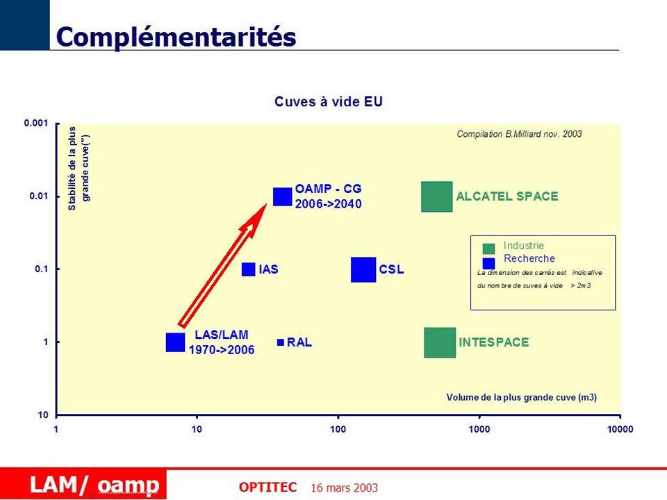 www.popsud.org 16 Mars 04 56 Olivier LEFEVRE