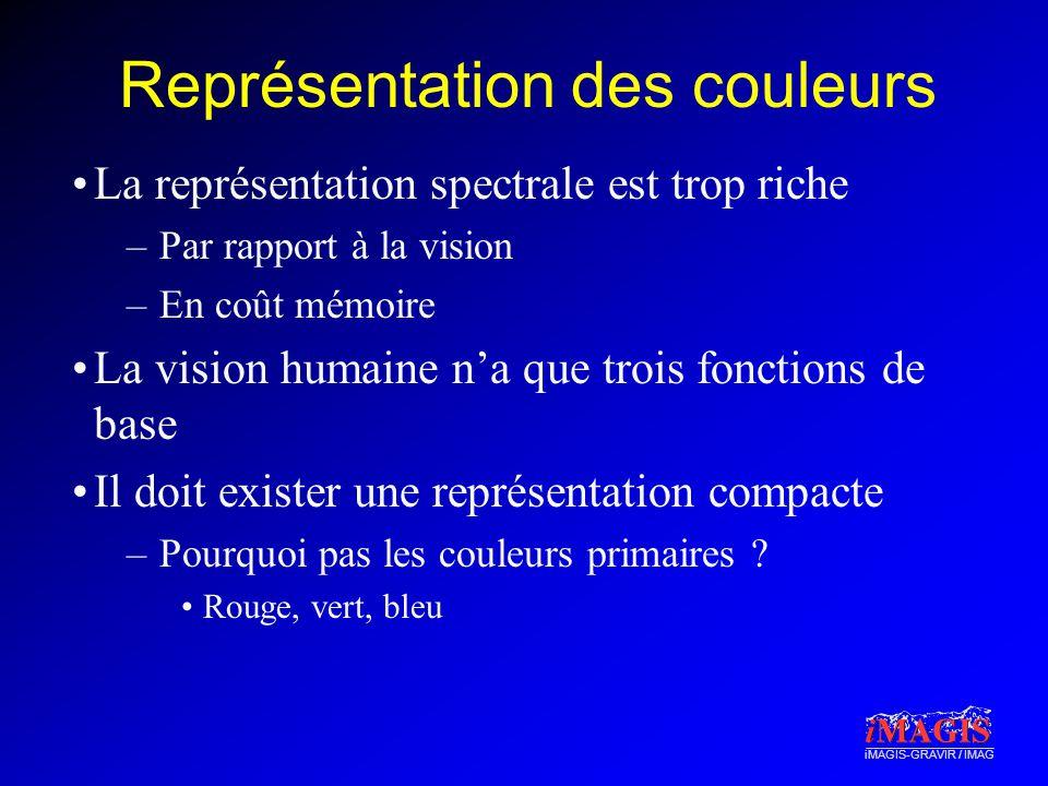 iMAGIS-GRAVIR / IMAG Représentation des couleurs La représentation spectrale est trop riche –Par rapport à la vision –En coût mémoire La vision humain