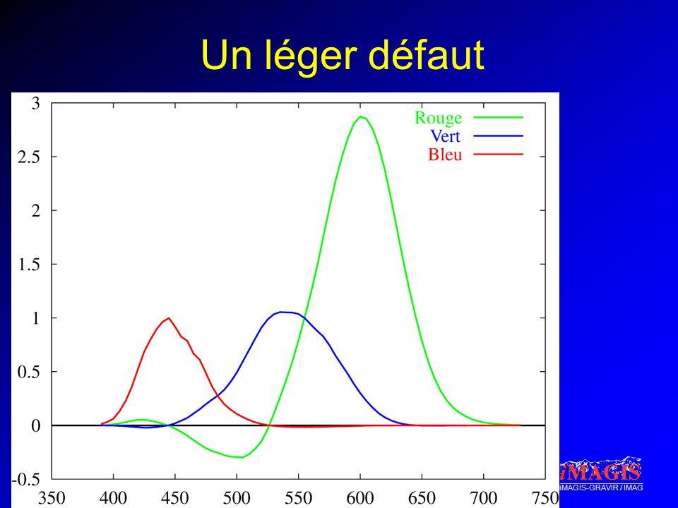 iMAGIS-GRAVIR / IMAG Un léger défaut