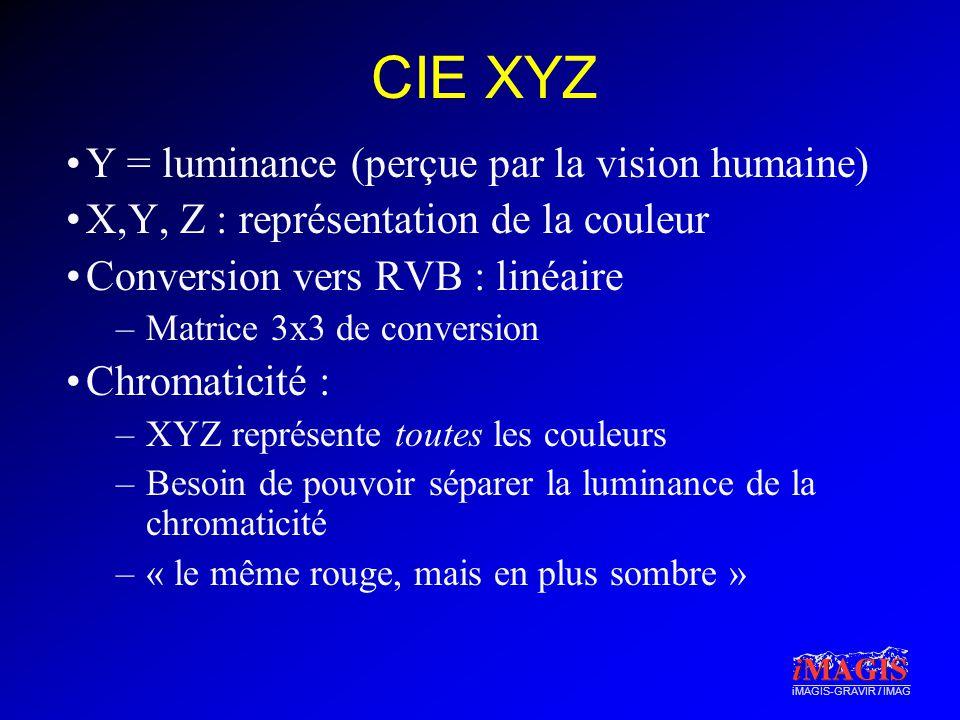 iMAGIS-GRAVIR / IMAG CIE XYZ Y = luminance (perçue par la vision humaine) X,Y, Z : représentation de la couleur Conversion vers RVB : linéaire –Matric