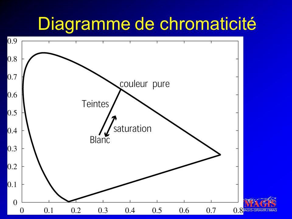 iMAGIS-GRAVIR / IMAG Diagramme de chromaticité