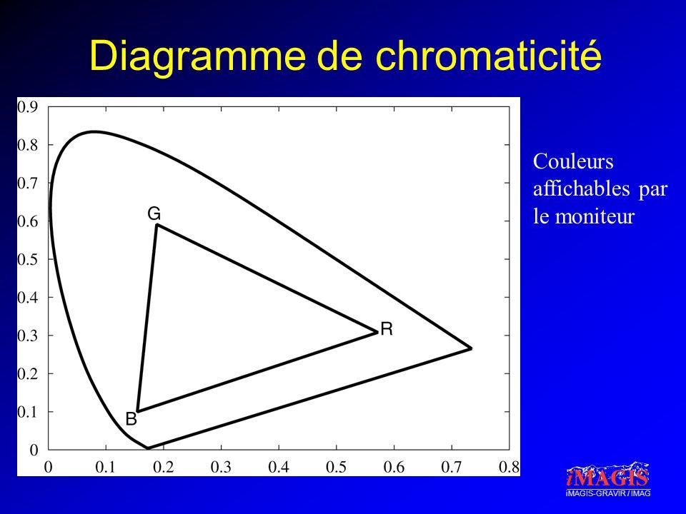 iMAGIS-GRAVIR / IMAG Diagramme de chromaticité Couleurs affichables par le moniteur