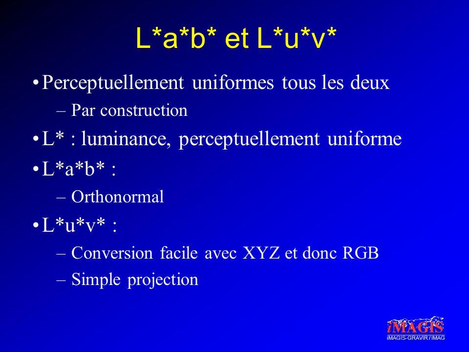 iMAGIS-GRAVIR / IMAG L*a*b* et L*u*v* Perceptuellement uniformes tous les deux –Par construction L* : luminance, perceptuellement uniforme L*a*b* : –O