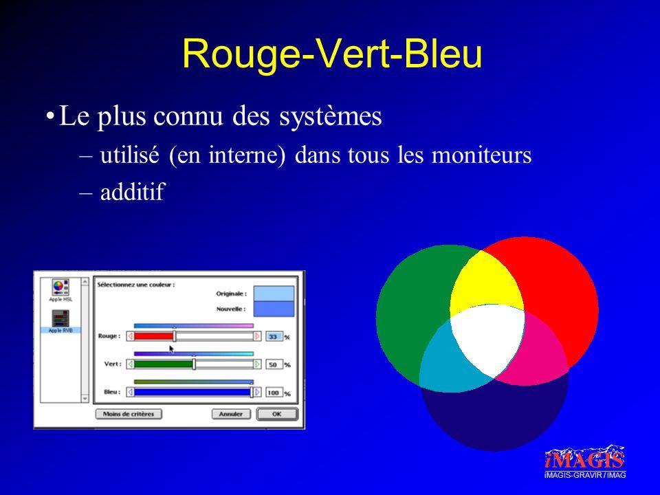iMAGIS-GRAVIR / IMAG Rouge-Vert-Bleu Le plus connu des systèmes –utilisé (en interne) dans tous les moniteurs –additif