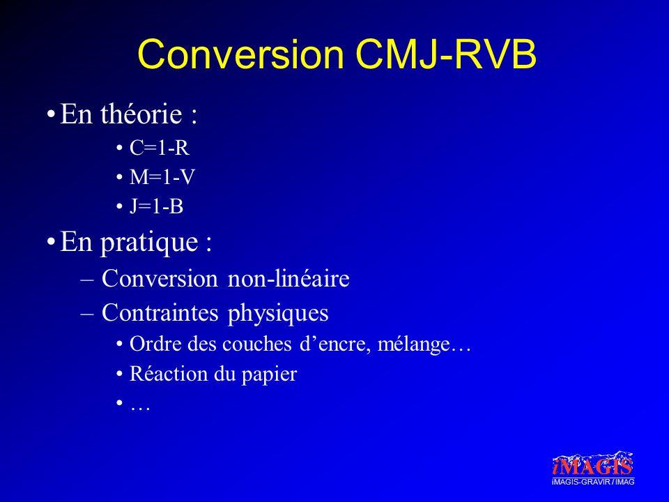 iMAGIS-GRAVIR / IMAG Conversion CMJ-RVB En théorie : C=1-R M=1-V J=1-B En pratique : –Conversion non-linéaire –Contraintes physiques Ordre des couches