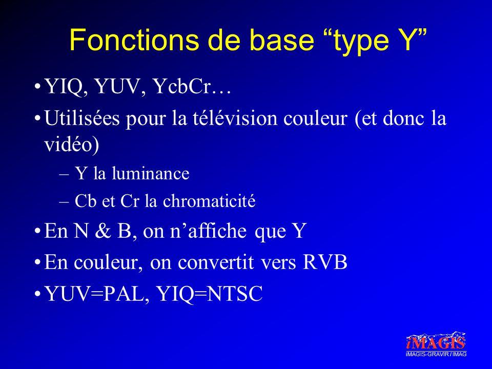 iMAGIS-GRAVIR / IMAG Fonctions de base type Y YIQ, YUV, YcbCr… Utilisées pour la télévision couleur (et donc la vidéo) –Y la luminance –Cb et Cr la ch