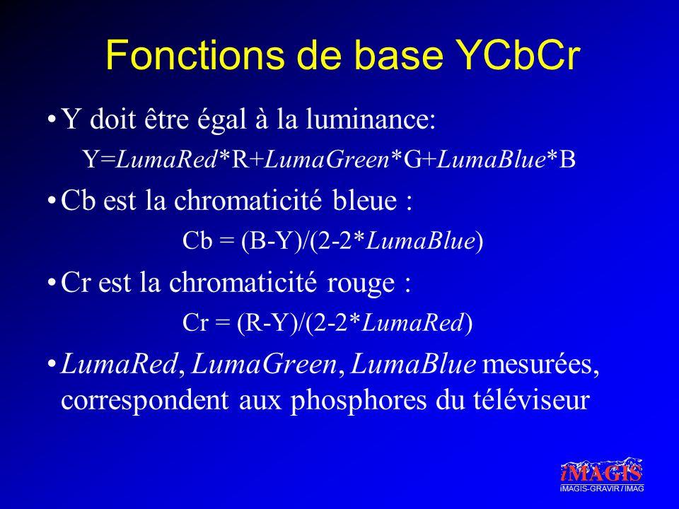 iMAGIS-GRAVIR / IMAG Fonctions de base YCbCr Y doit être égal à la luminance: Y=LumaRed*R+LumaGreen*G+LumaBlue*B Cb est la chromaticité bleue : Cb = (