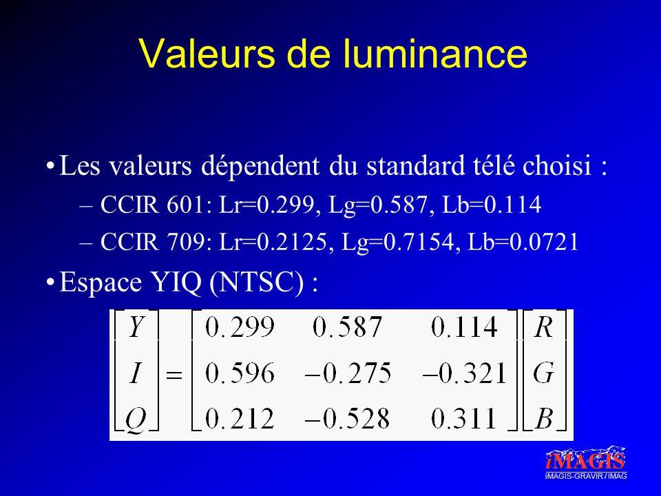iMAGIS-GRAVIR / IMAG Valeurs de luminance Les valeurs dépendent du standard télé choisi : –CCIR 601: Lr=0.299, Lg=0.587, Lb=0.114 –CCIR 709: Lr=0.2125