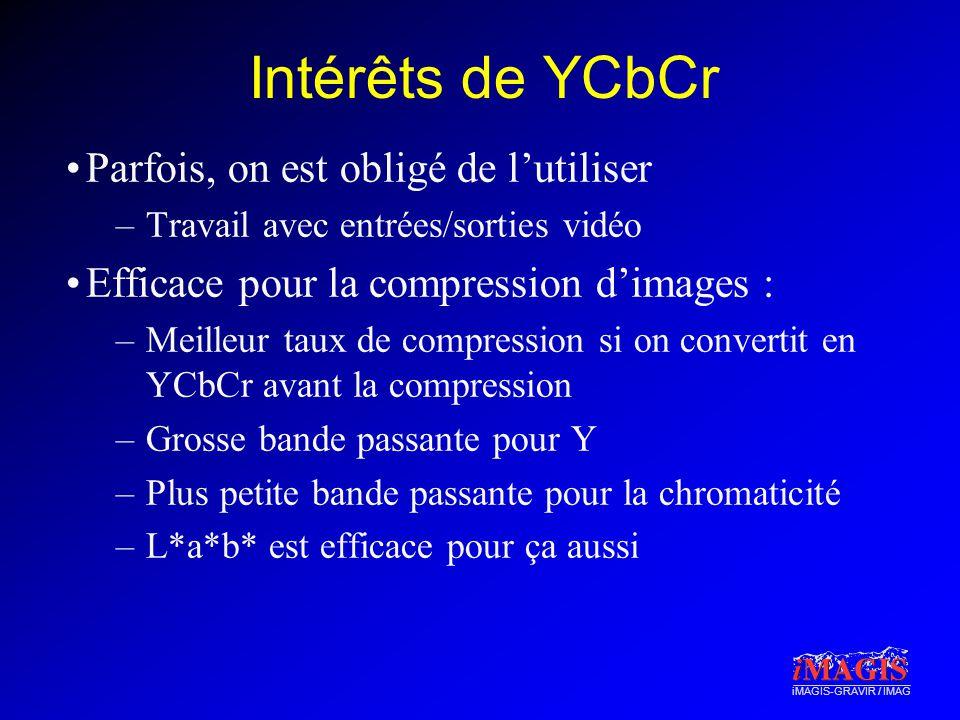 iMAGIS-GRAVIR / IMAG Intérêts de YCbCr Parfois, on est obligé de lutiliser –Travail avec entrées/sorties vidéo Efficace pour la compression dimages :