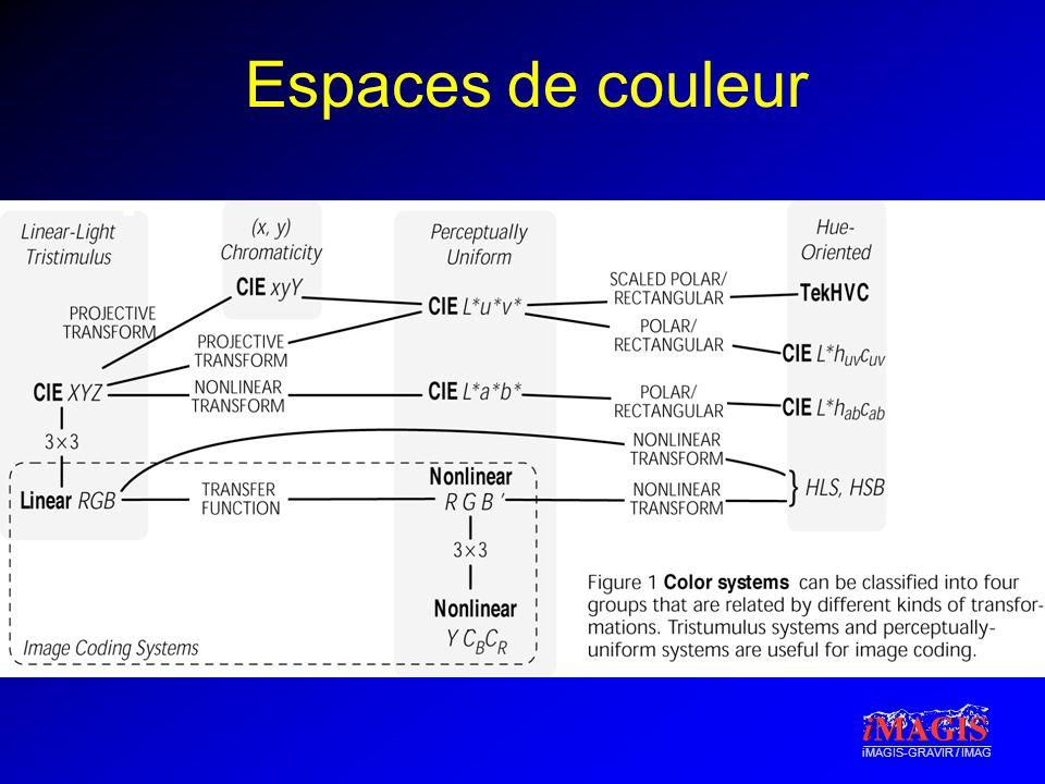 iMAGIS-GRAVIR / IMAG Espaces de couleur