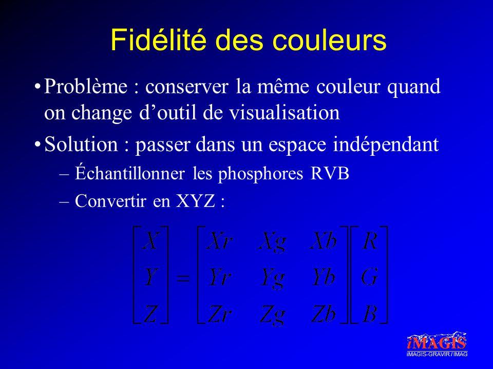 iMAGIS-GRAVIR / IMAG Fidélité des couleurs Problème : conserver la même couleur quand on change doutil de visualisation Solution : passer dans un espa