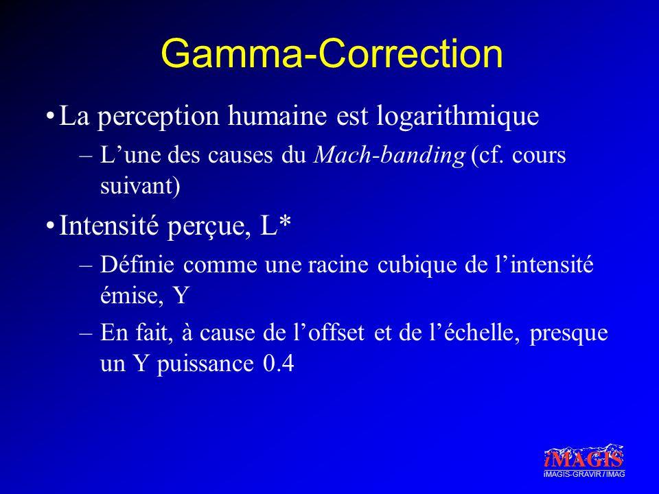 iMAGIS-GRAVIR / IMAG Gamma-Correction La perception humaine est logarithmique –Lune des causes du Mach-banding (cf. cours suivant) Intensité perçue, L