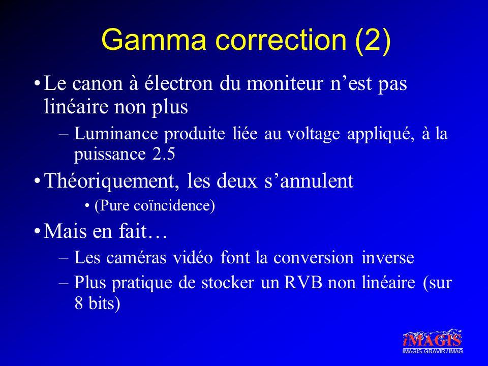 iMAGIS-GRAVIR / IMAG Gamma correction (2) Le canon à électron du moniteur nest pas linéaire non plus –Luminance produite liée au voltage appliqué, à l