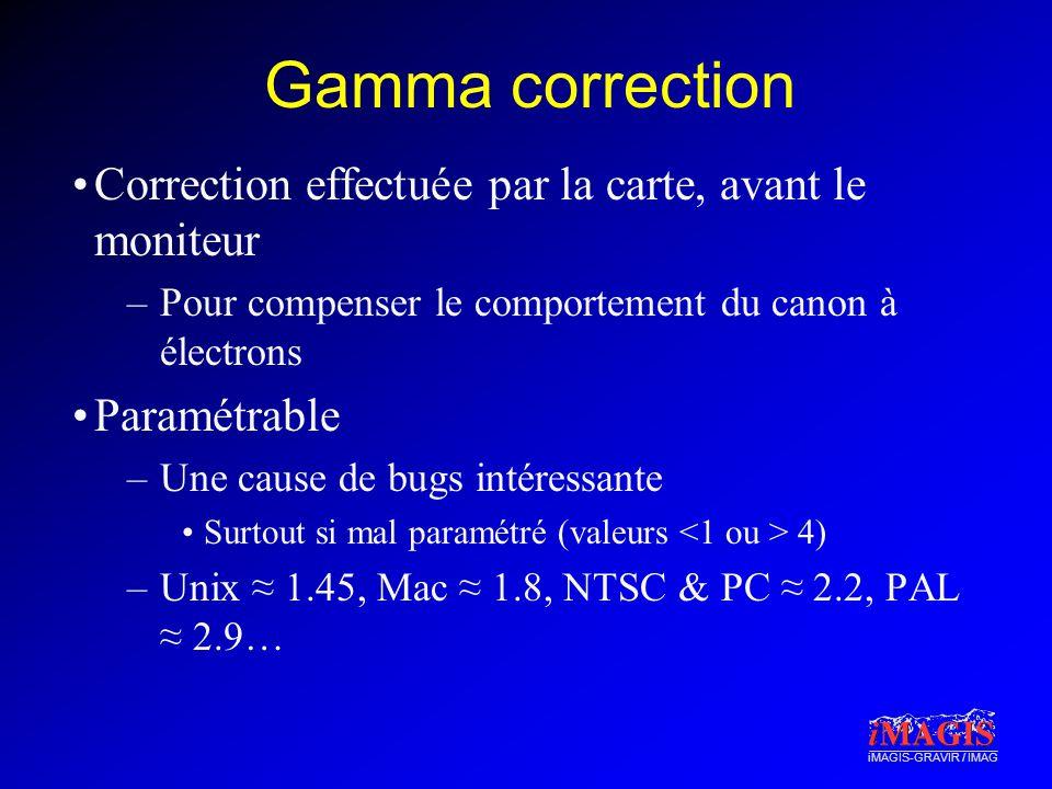 iMAGIS-GRAVIR / IMAG Gamma correction Correction effectuée par la carte, avant le moniteur –Pour compenser le comportement du canon à électrons Paramé