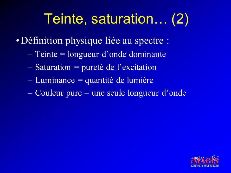 iMAGIS-GRAVIR / IMAG Exemple simplifié Luminance= aire sous la courbe 400 nm Violet 760 nm Rouge Energie P( ) Teinte Longueur donde dominante e2 e1 Saturation