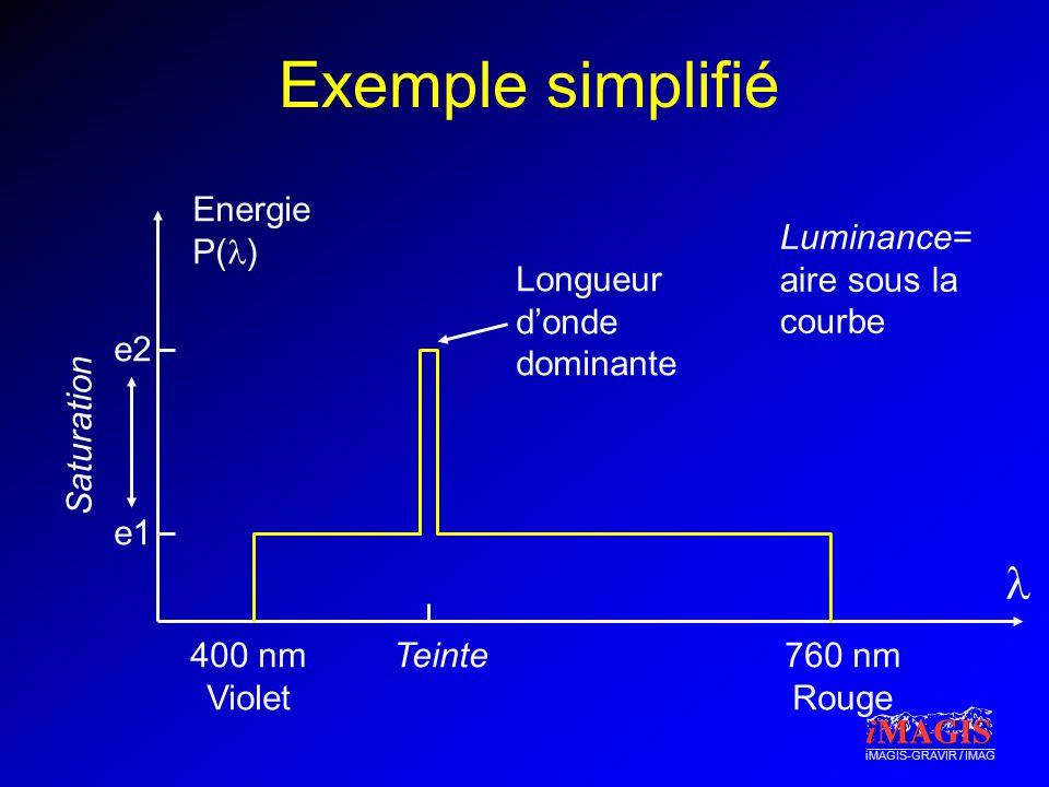 iMAGIS-GRAVIR / IMAG Exemple simplifié Luminance= aire sous la courbe 400 nm Violet 760 nm Rouge Energie P( ) Teinte Longueur donde dominante e2 e1 Sa