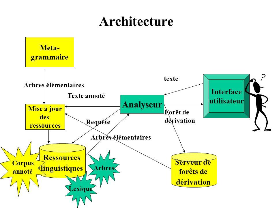Architecture Analyseur Ressources linguistiques Requête Arbres élémentaires Interface utilisateur texte Forêt de dérivation Meta- grammaire Arbres élé