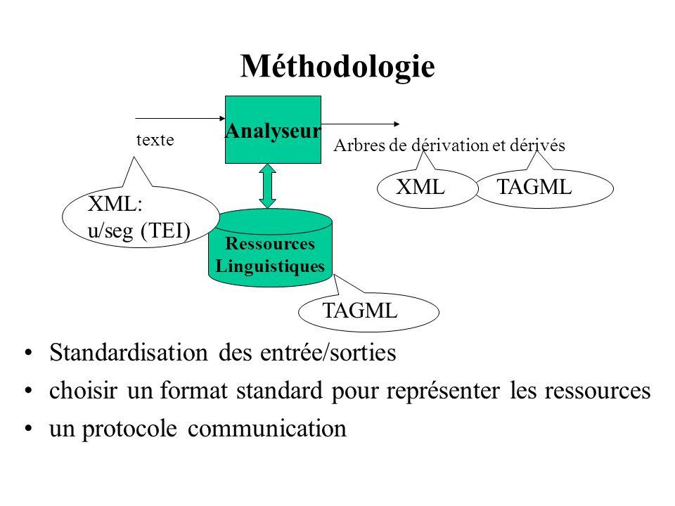 XML & TAGML XML : format et outils standard W3C –portabilité et compatibilité avec d autres modules TAL TAGML –proposée comme standard pour représenter des ressources TAG –outils de transformation dautres formats en TAGML:ATOLL –disponibilité des ressources (serveur de grammaire, de forêt de dérivation:ATOLL)
