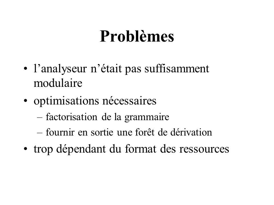 Problèmes lanalyseur nétait pas suffisamment modulaire optimisations nécessaires –factorisation de la grammaire –fournir en sortie une forêt de dériva