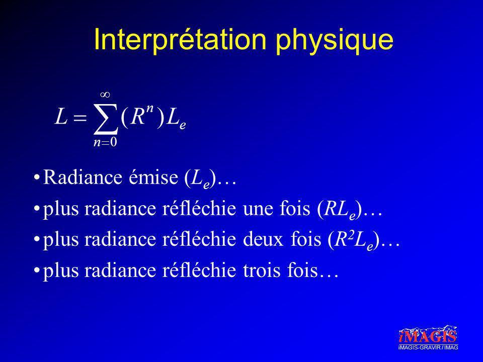 iMAGIS-GRAVIR / IMAG Interprétation physique Radiance émise (L e )… plus radiance réfléchie une fois (RL e )… plus radiance réfléchie deux fois (R 2 L